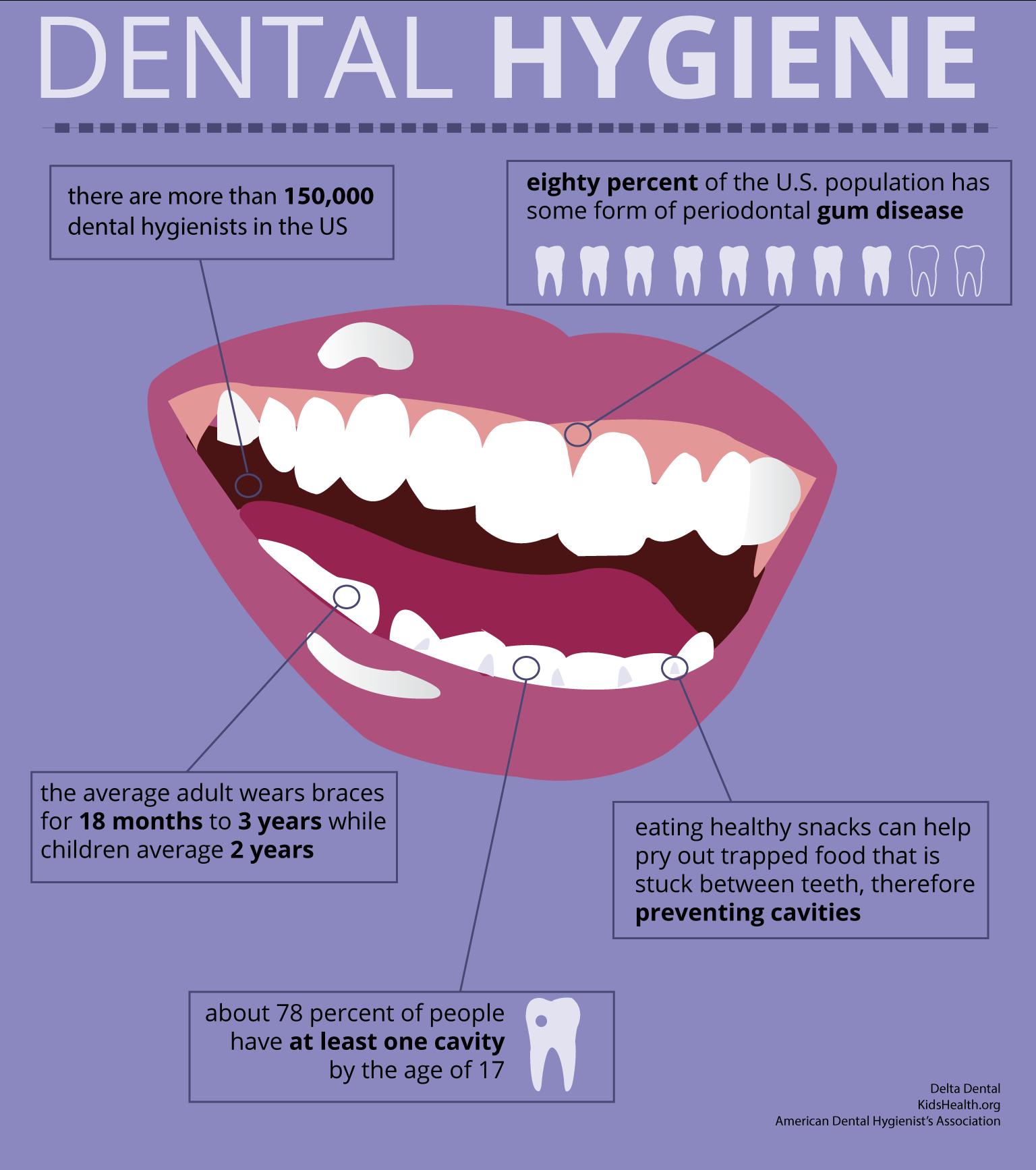 dental-hygiene-infographic