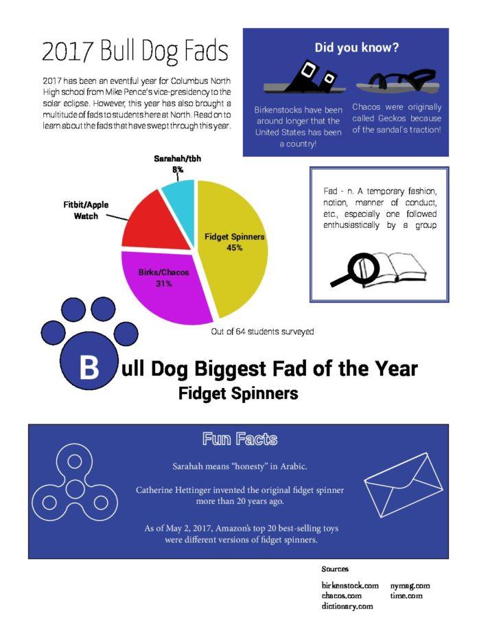 2017+Bull+Dog+Fads