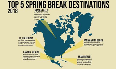 Top 5 Spring Break Destinations 2018